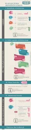 ortodonta kraków - leczenie zgryzu infografika